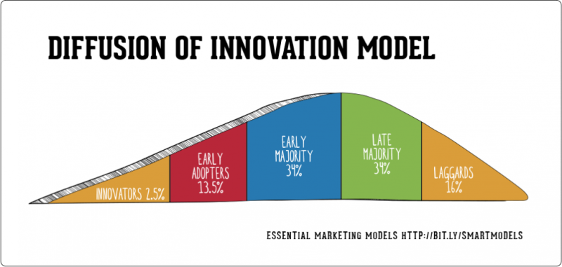 Diffusion of Innovation Graph
